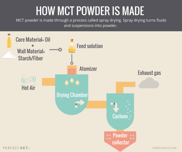 mct oil powder production process diagram showing how mct oil powder is created